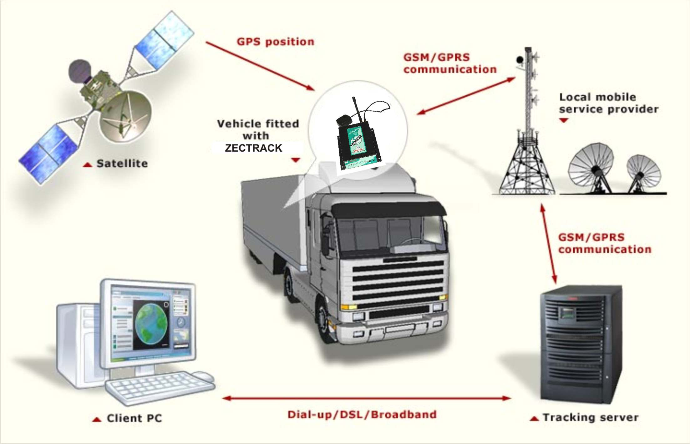 Gps Tracking Systems >> BIENE Technologies